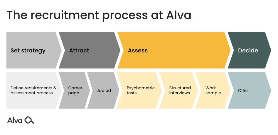 Alva-labs-recruitment-process-outline